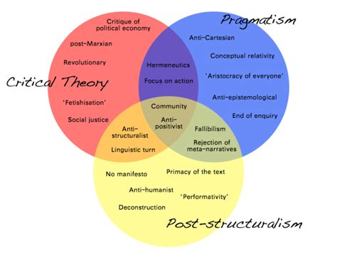 venn diagram of hypothesis and theory performativity fetishism the aristocracy of everyone
