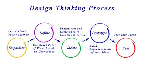 design thinking what is design thinking and design thinking process