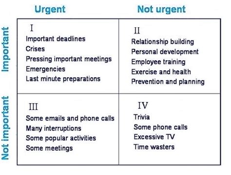 priority matrix exles business diagrams frameworks
