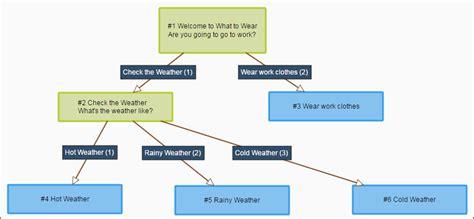 github tamil tutorial html5 decision tree exle beatiful tree