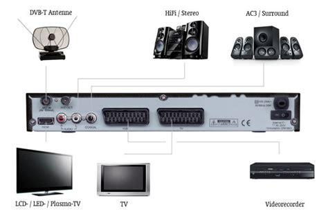 digitaler bilderrahmen hdmi eingang micro m45t hdmi digitaler terrestrischer receiver hdmi