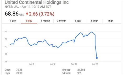 united airline stock united airline stock price just entered free fall this
