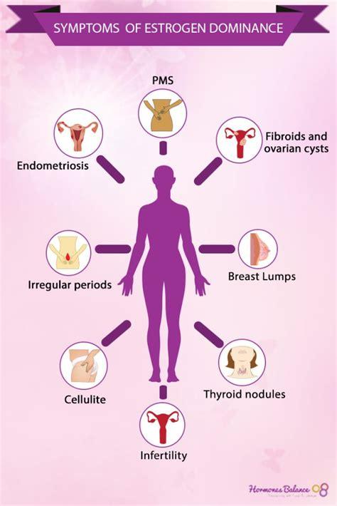 Has Trouble Detoxing Estrogen Endometriosis by Estrogen Dominance As Hormonal Imblance In