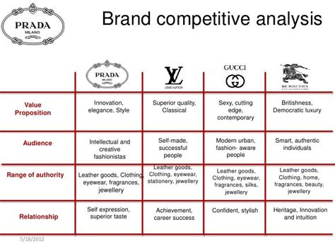 google swot analysis if you like ux design or design swot analysis fashion brand cerca con google brands