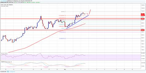 bitcoin price usd bitcoin price weekly analysis btc usd could settle above