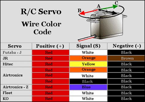 servo wire colors and american rc groups