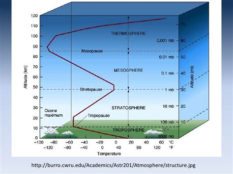 layers of atmosphere diagram diagram of the stratosphere diagram of the ti elsavadorla