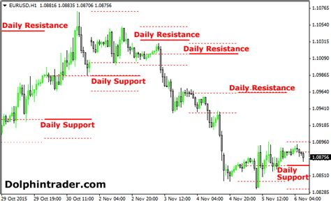 forex support and resistance indicator cara