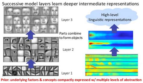 pattern classification deep learning introduction to deep neural networks deep learning