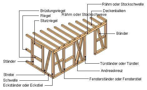 bau eines werkzeug schuppens bestandteile eines fachwerkhauses fachwerk