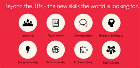 the 8 must have skills for the 21st century students