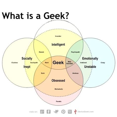 venn diagram dork or dweeb quotes sayings dork quotesgram