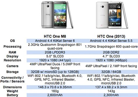 htc one m8 spec the htc one m8 on and product specs talk