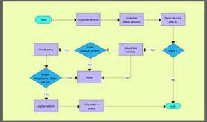 Free Flow Charts Templates by Best Photos Of Flow Chart Template Downloadable Diagram