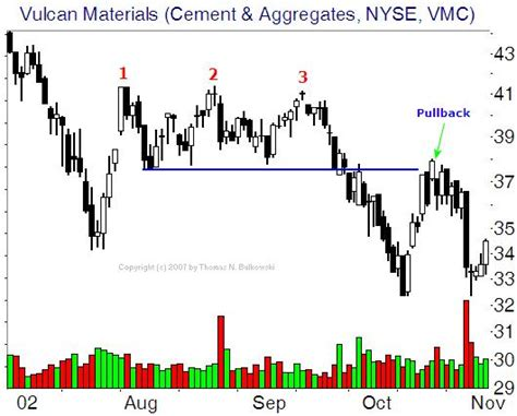 what does trading pattern mean futures trading chart patterns and indicators continued