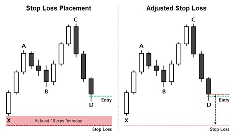 candlestick pattern stop loss harmonic cypher pattern trading guide fx day job