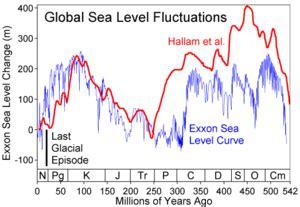 past sea level wikipedia