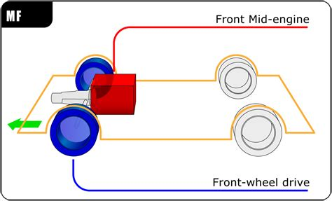 front layout video front mid engine front wheel drive layout wikipedia