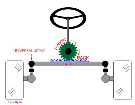 Steering Wheel Mechanism Rack And Pinion Examination Question