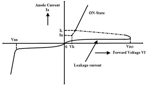 definition of shockley diode shockley diode 28 images shockley diode electronic circuits and diagram electronics projects