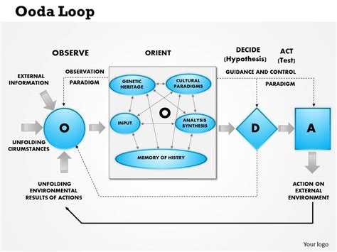 0514 ooda loop observe orient decide attack powerpoint