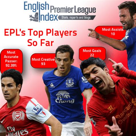 epl top players so far goal scorers creativity passers possession wins epl index