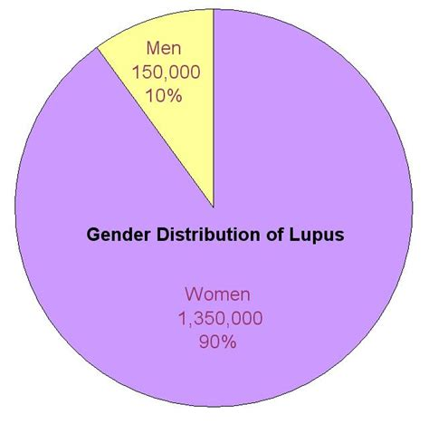 time chart sle demographics lupus the adventure between the lines