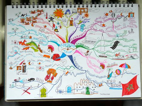 make my travel map a gallery of my mind maps mind mapping creative thinking