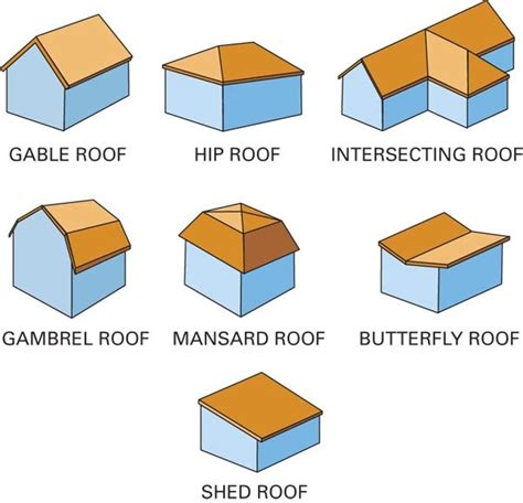 Types Of Roof Shapes Insurance Inspections