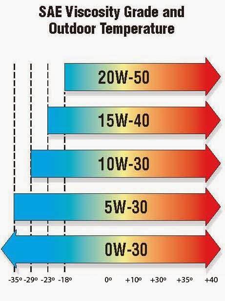 Minyak Usar electrotecnia y mecanica motores tema 5 1 introducci 243 n sistema lubricaci 243 n 1