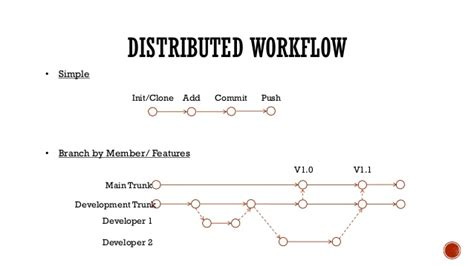 git distributed workflow version with git