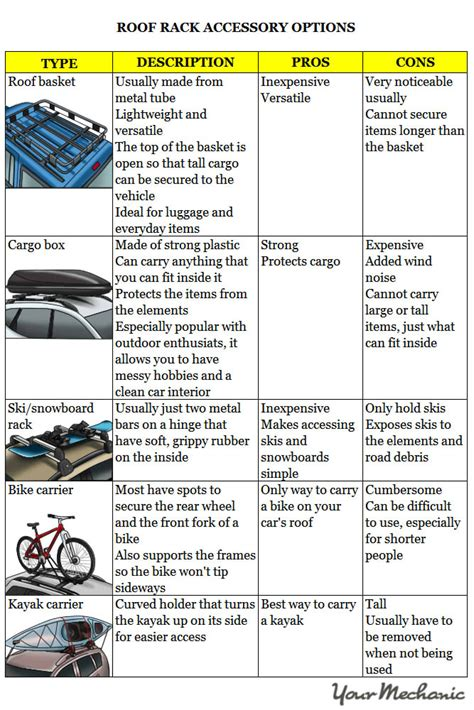 Car Roof Types by How To Decide On A Roof Rack Yourmechanic Advice