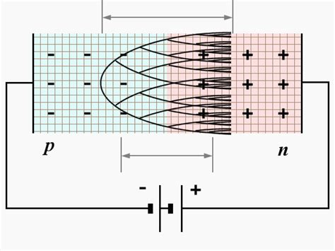 avalanche multiplication in diode avalanche multiplication diode 28 images image gallery avalanche photodiode comsats