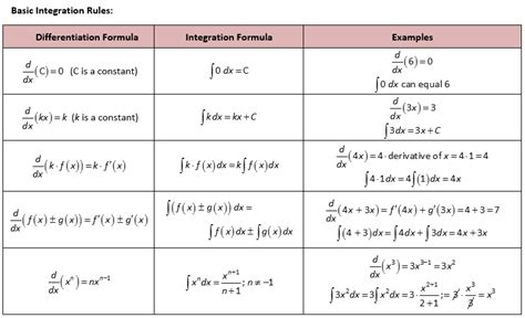 antiderivatives and indefinite integration including trig