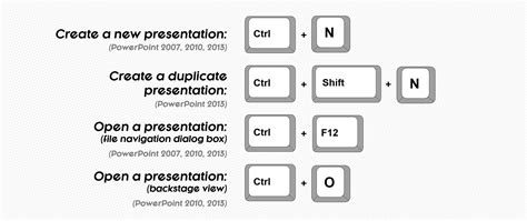 Word Outline View Keyboard Shortcuts by Word Outline View Keyboard Shortcuts Crane Engineer Sle Resume Failure Cover Letter