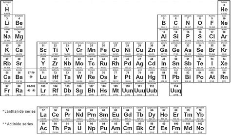 pattern of atomic numbers in periodic table elements and subtances