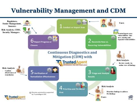 Trustedagent Grc For Vulnerability Management Vulnerability Management Plan Template
