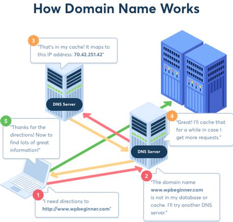 domain  registrars compared