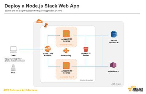 simple node js web app deploy a node js web app