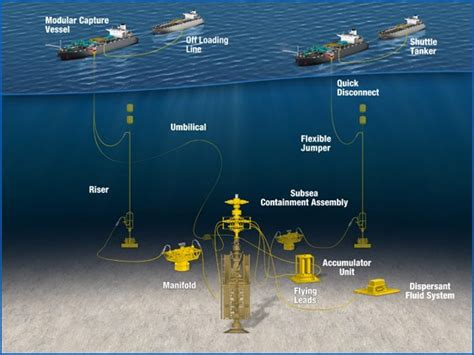 blowout offshore mwcc chooses technip s alabama shorebase to store