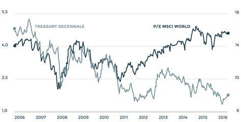tassi banche tassi in rialzo e reflazione chance di rivincita per le