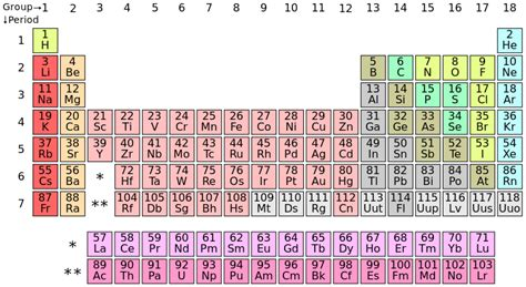 Most Reactive Element In Periodic Table by With Which Of Elements Is Magnesium Most Reactive