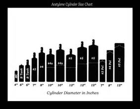 Acetylene Gas Cylinder Size Chart