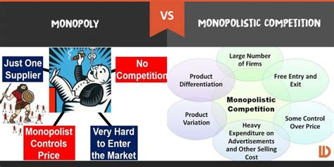 Competition And Monopoly In Care monopoly vs monopolistic competition what s the