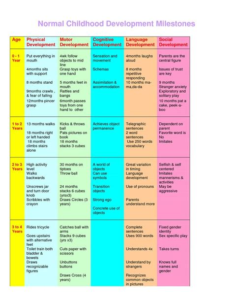 Developmental Milestones Table by Baby Development Chart Child Development Babies Baby Development Chart And Charts