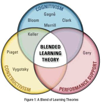 Theories Of Learning Teori Belajar blended learning let s learn