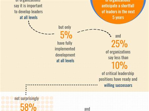 infographics leadership hub
