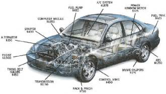 Auto Description by Car Logoss Car Parts Names