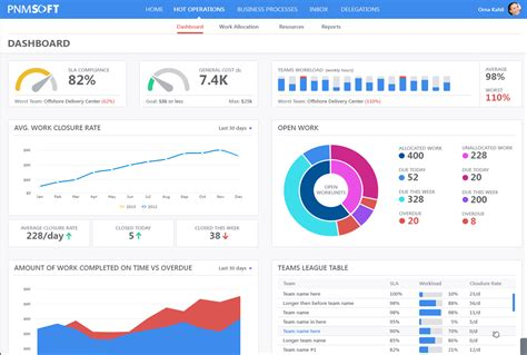 kpi template for customer service gallery templates