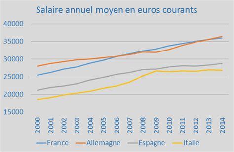 salaire moyen en espagne 2016 revenus d activit 233